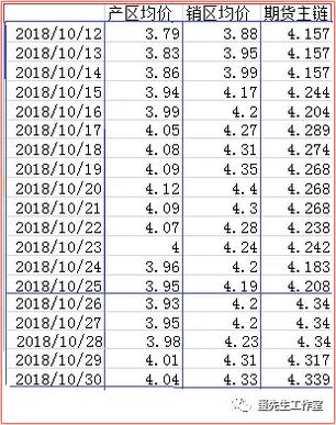蛋先生:下月蛋价能涨吗?11月蛋价走势分析