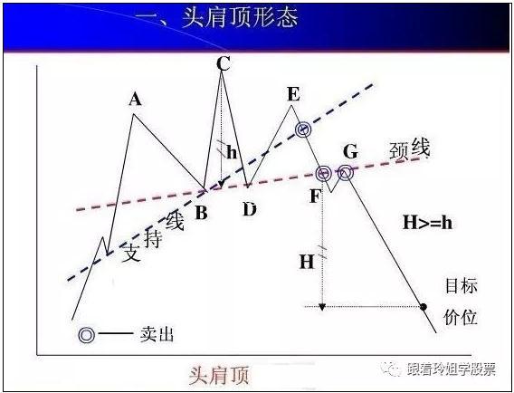 形态理论1、头肩形态(图解)