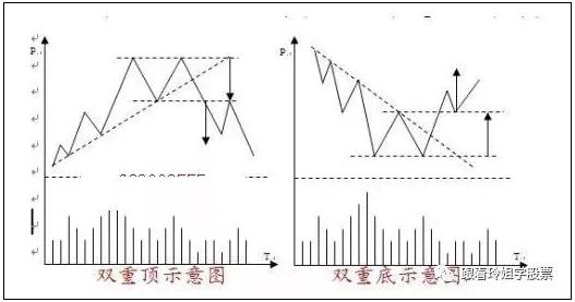 形态理论2、双重顶底(图解)