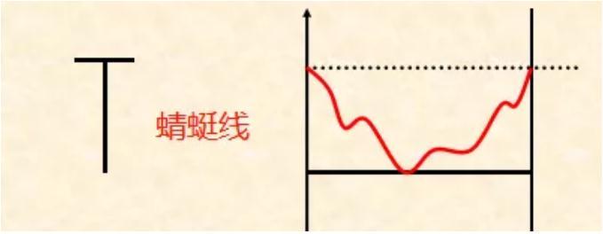 K线形态之无实体线(图解)2.jpg