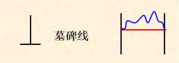 K线形态之无实体线(图解)1.jpg